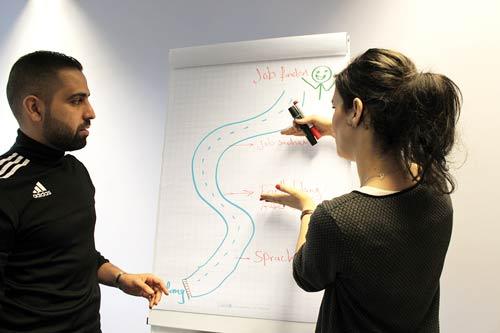 Coaching-Situation beim Integrations-Coaching; Integration